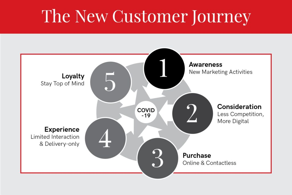 new customer journey infographic