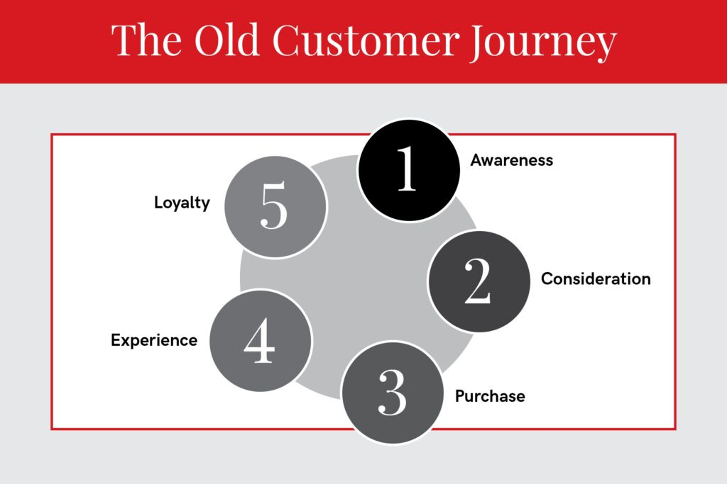 old customer journey infographic