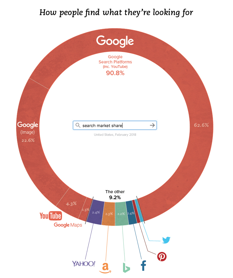 search market share google
