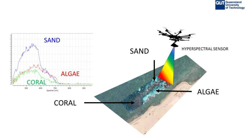 Advanced coastal exploration provides data to mitigate problems as they emerge